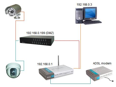 Cctv wiring guide pdf electrical work wiring diagram diy home safety security part 3 setting up your own home close rh palmx org home network wiring guide house wiring asfbconference2016 Choice Image